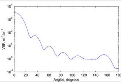 Optical VSF Sensors